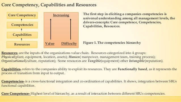 distinction between capabilities and resources Exploit that resource therefore, the distinction between resources and  capabilities is critical in order to to understand what generates a com- petitive  advantage.