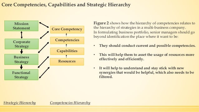 disney core competencies Core competency-based strategy addresses all the key topic and issues,  towards a managerial theory of core competencies 4 unexplored assets for diversification 5.