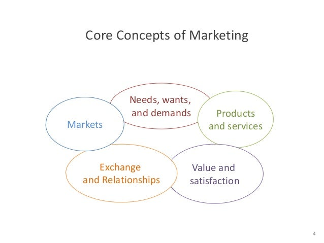 Nine core concepts of marketing?