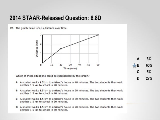 Core content coaching grade 6 motion speed 14 15 a 3 b 65 c 5 d 27 2014 staar released question 68d ccuart Images