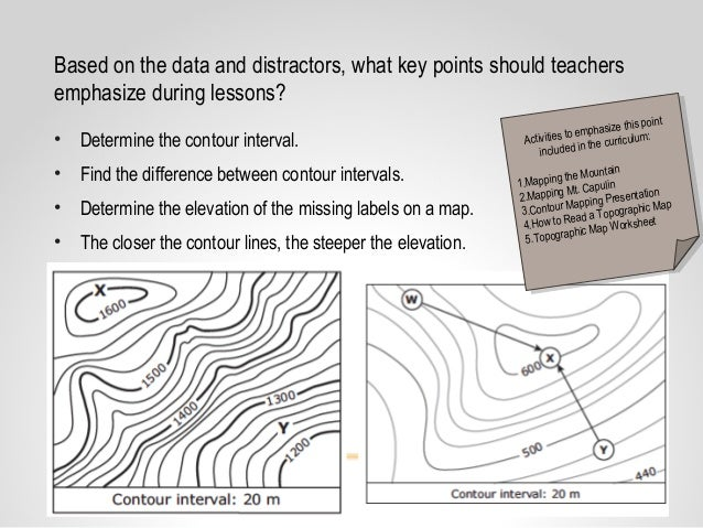 Core Content Coaching Grade 8 Topographic Maps Satellite Views 1415 – Topographic Map Worksheet