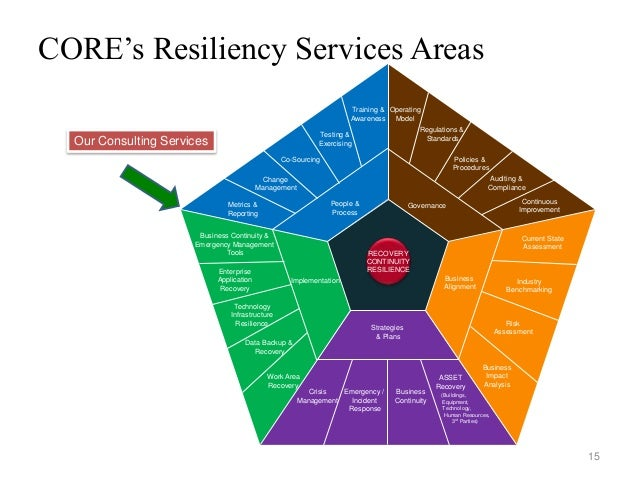 Emergency response and recovery