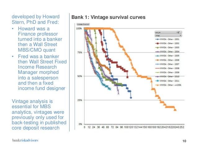 Core Deposit Analysis - Farin