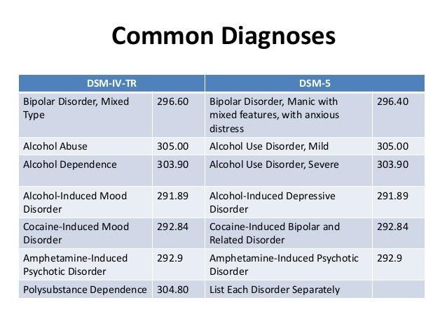 Code Description 290 00a Senile Dementia Nos Pathological 312 32 Kleptomania 33 Pyromania 34 Intermitten Explosive Disorder
