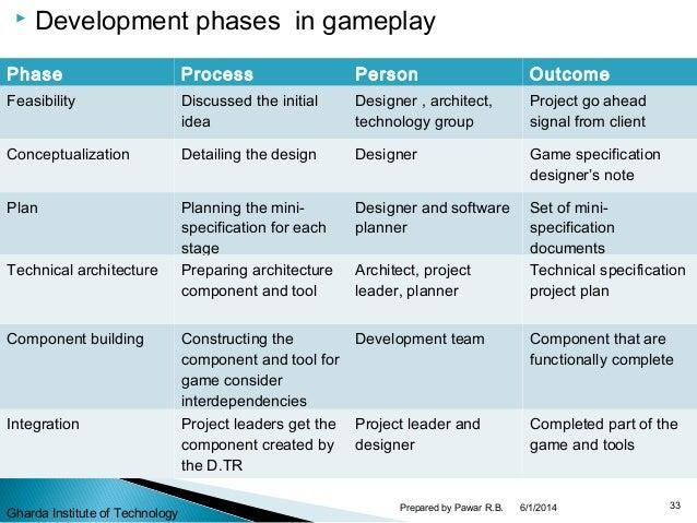 Core Game Design Game Architecture - Game design process