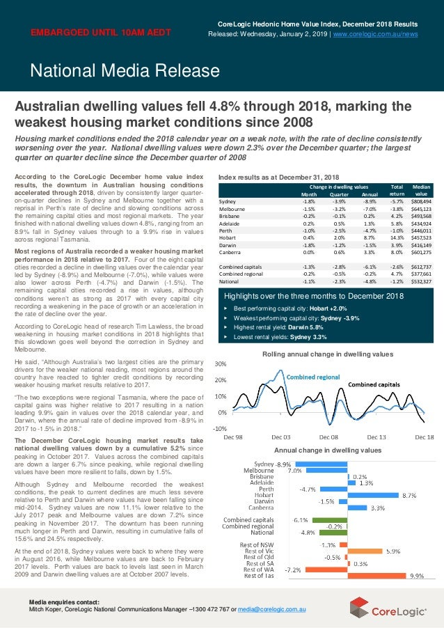 National Media Release Media enquiries contact: Mitch Koper, CoreLogic National Communications Manager –1300 472 767 or me...