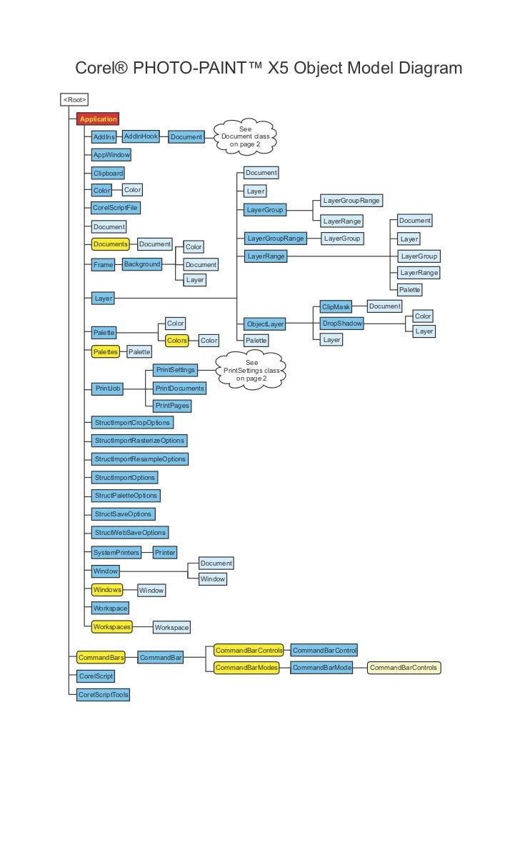 Corel photo paint object model diagram corel photo paint x5 object model diagramroot pooptronica Image collections