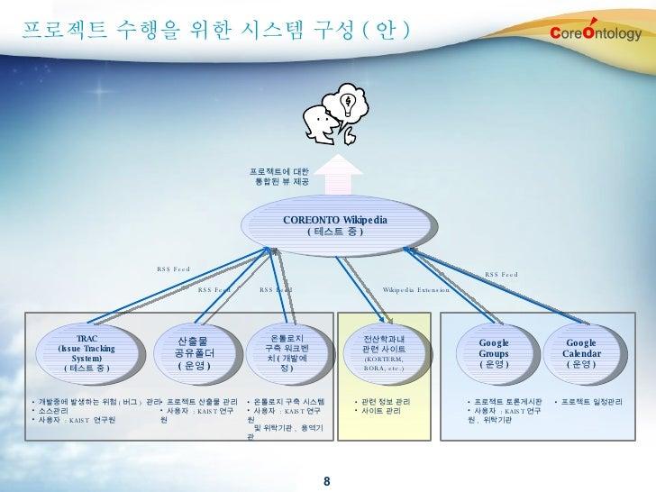 프로젝트 수행을 위한 시스템 구성 ( 안 ) COREONTO Wikipedia ( 테스트 중 ) TRAC (Issue Tracking System) ( 테스트 중 ) 산출물  공유폴더 ( 운영 ) Google Group...