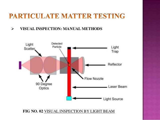   VISUAL INSPECTION: MANUAL METHODS  FIG NO. 02 VISUAL INSPECTION BY LIGHT BEAM