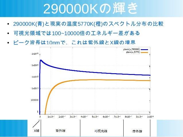 290000Kの輝き ● 290000K(青)と現実の温度5770K(橙)のスペクトル分布の比較 ● 可視光領域では100~10000倍のエネルギー差がある ● ピーク波長は10nmで、これは紫外線とX線の境界