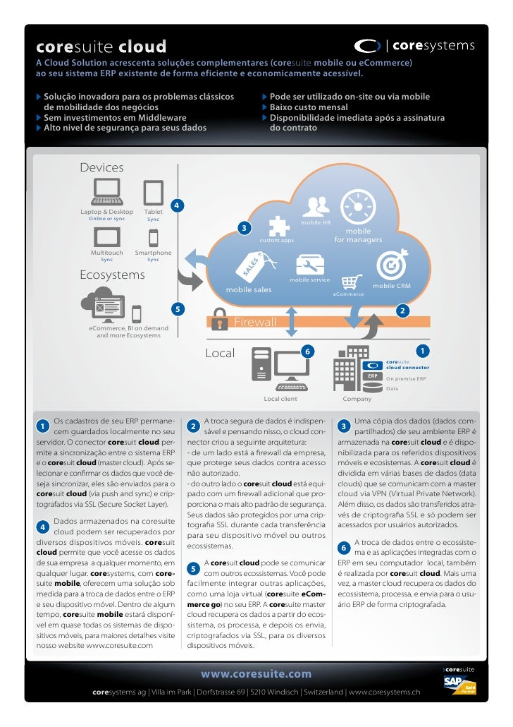 coresuite cloudA Cloud Solution acrescenta soluções complementares (coresuite mobile ou eCommerce)ao seu sistema ERP exist...