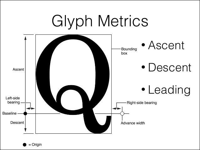 Glyph Metrics • Ascent • Descent • Leading