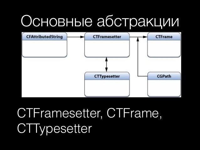 Основные абстракции  CTFramesetter, CTFrame, CTTypesetter