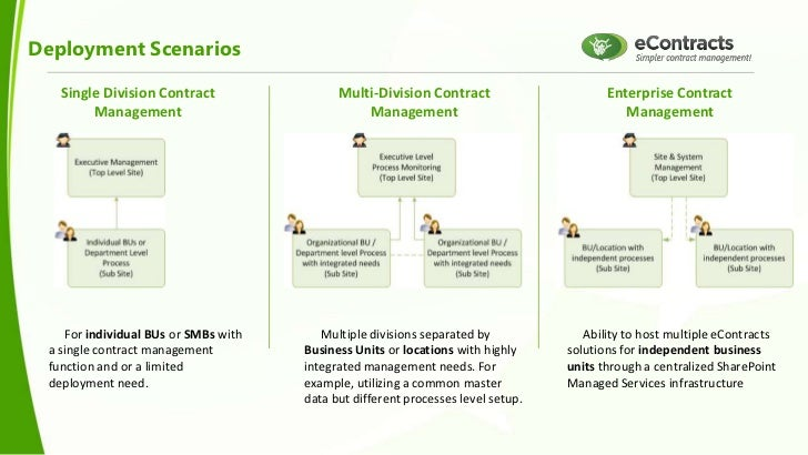 Simplifying Contract Lifecycle Management With Sharepoint