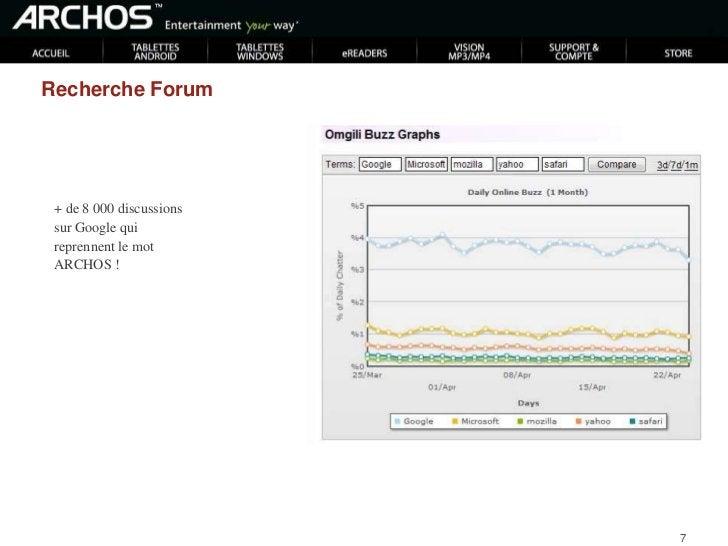 ARCHOS : score 332<br />Et la concurrence ?<br />Ipad = 2636<br />Dell = 4442<br />(Dell streak = 193)<br />