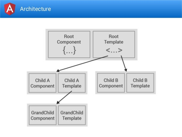 Introduction to angular 2 for Angular 2 architecture