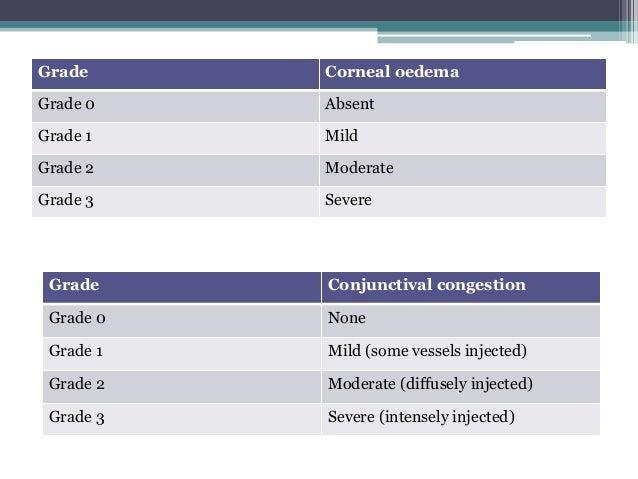 Grade Corneal oedema Grade 0 Absent Grade 1 Mild Grade 2 Moderate Grade 3 Severe Grade Conjunctival congestion Grade 0 Non...