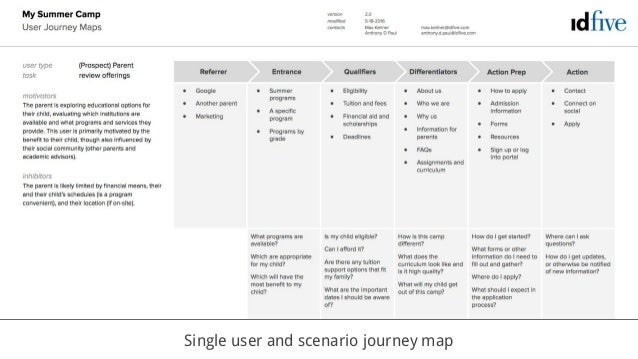 Intro To User Journey Maps For Building Better Websites Cornell Dru - Website user journey map