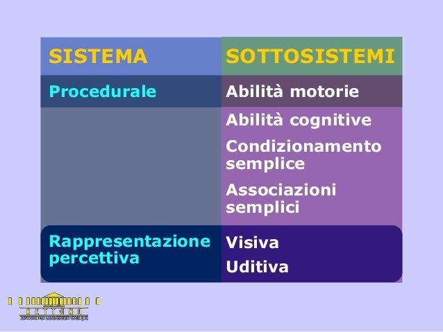 SISTEMA SOTTOSISTEMI Procedurale Abilità motorie Abilità cognitive Condizionamento semplice Associazioni semplici Rapprese...