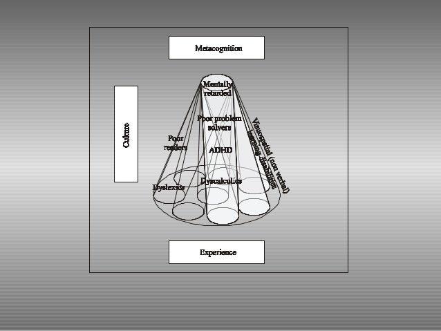 Componente passiva fonologica • Sono colpiti soprattutto i dislessici