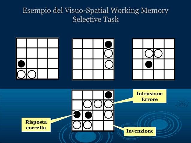 ConclusioniConclusioni  L'endofenotipo mnestico dei DSA sembraL'endofenotipo mnestico dei DSA sembra legato alla Memoria ...