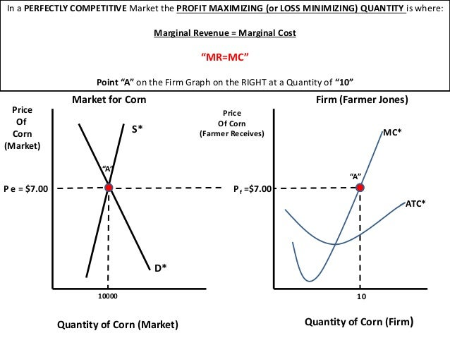 perfectly competitive market Perfect competition: each fi rm faces many competitors that sell identical products price takers: a fi rm in a perfectly competitive market.