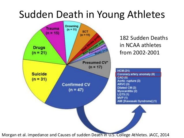 Sudden Death in Young Athletes Morgan et al. impedance and Causes of sudden Death in U.S. College Athletes. JACC, 2014 182...