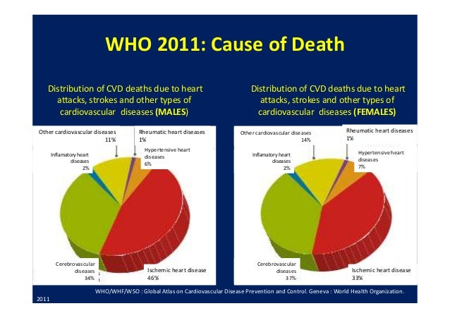 an analysis of heart attacks being the leading cause of death in the united states Top public health issues facing health officials master of public health overview program outcomes heart disease is the leading cause of death in america today, causing around 600,000 deaths approximately 1 in 5 adults in the united states suffers from mental illness in a given year.