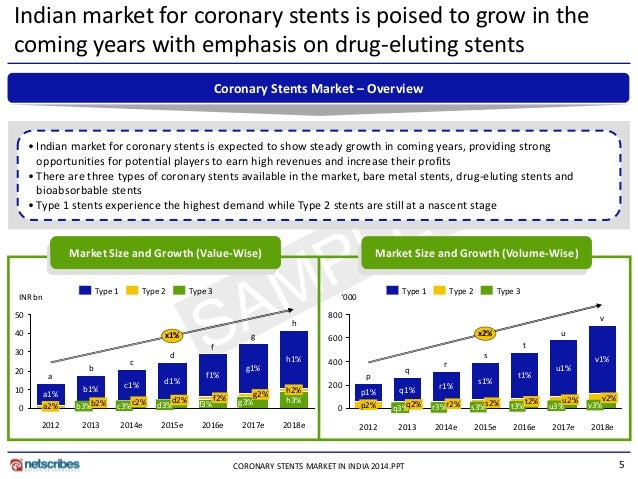 hospital market in india 2014 market growth The growth of mhealth device market is mainly attributed to the high revenue generated from blood glucose meters, cardiac monitors and bp monitors, which collectively accounted for 5/7th of the global mhealth devices revenue in 2015.