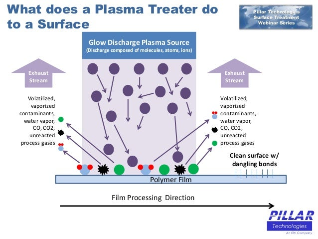 Corona Treatment &. Plasma Treatment - The Opportunties
