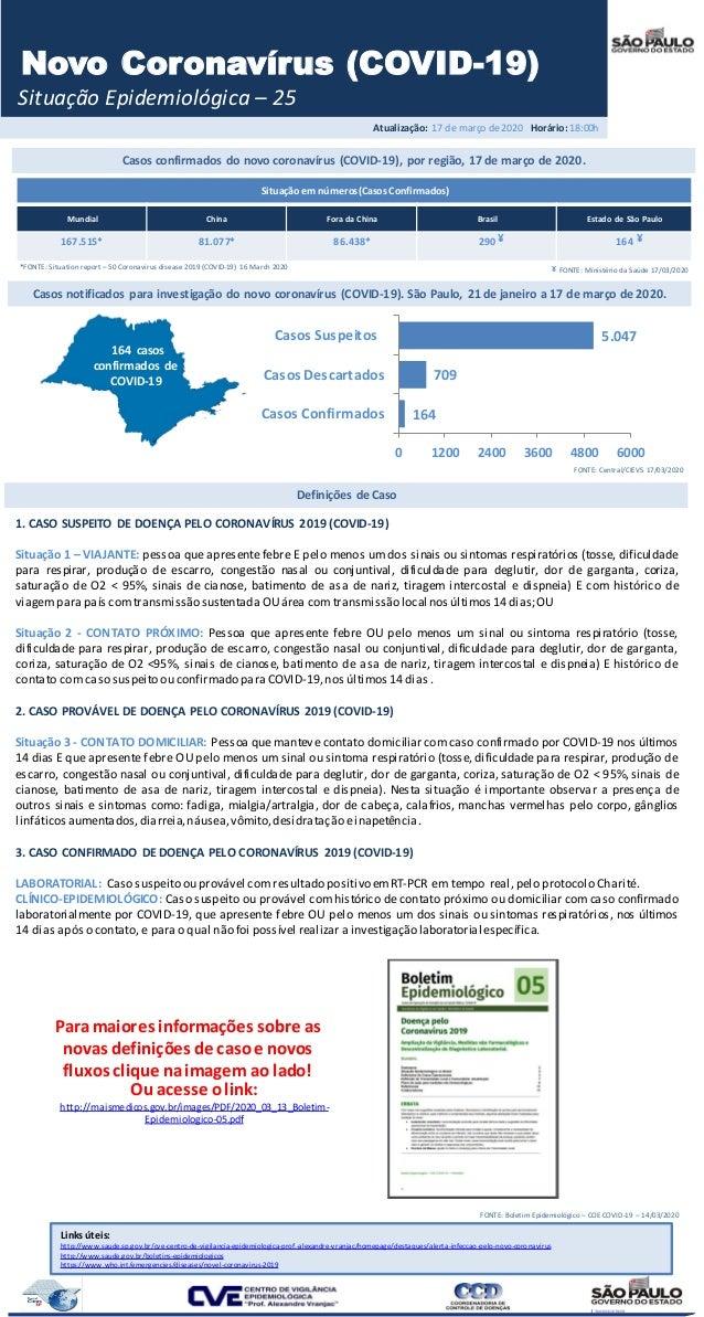 Atualização: 17 de março de2020 Horário: 18:00h FONTE: Central/CIEVS 17/03/2020 Casos notificados para investigação do nov...