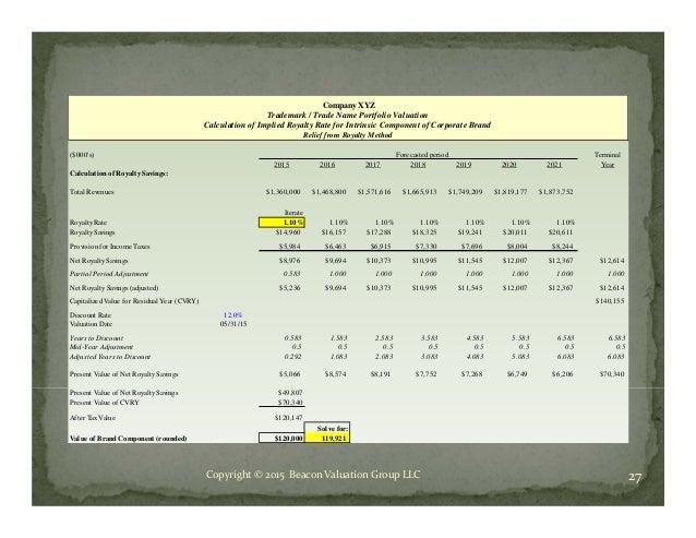 residual method of valuation pdf