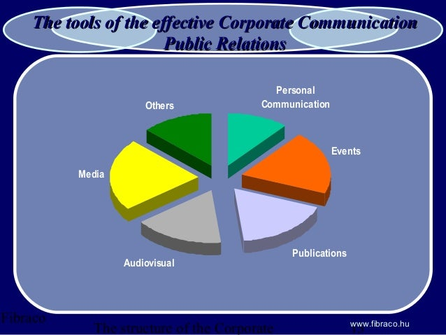 the process of effective communication