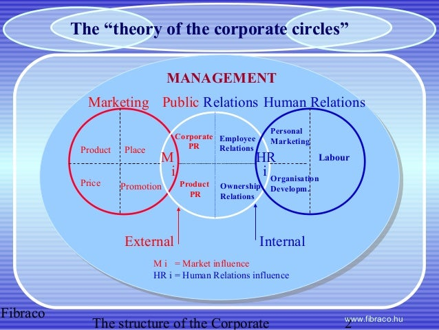 theories on corporate personality real or The consequences of a corporate personality law company business partnership essay the consequences of a corporate personality have significant affects for corporations and its members firstly ownership of property, which can be an aspect of security with company holding the property in its own name (no shareholder rights).