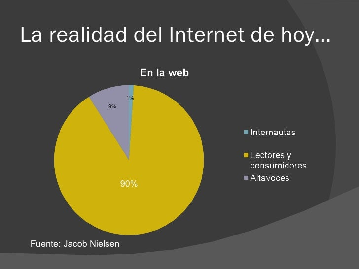 La realidad del Internet de hoy… Fuente: Jacob Nielsen 90%