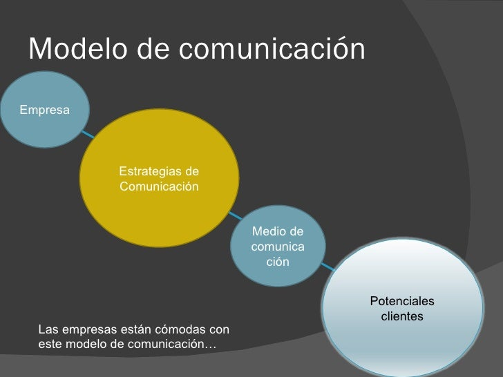 Modelo de comunicación Empresa Estrategias de Comunicación Medio de comunicación Las empresas están cómodas con este model...