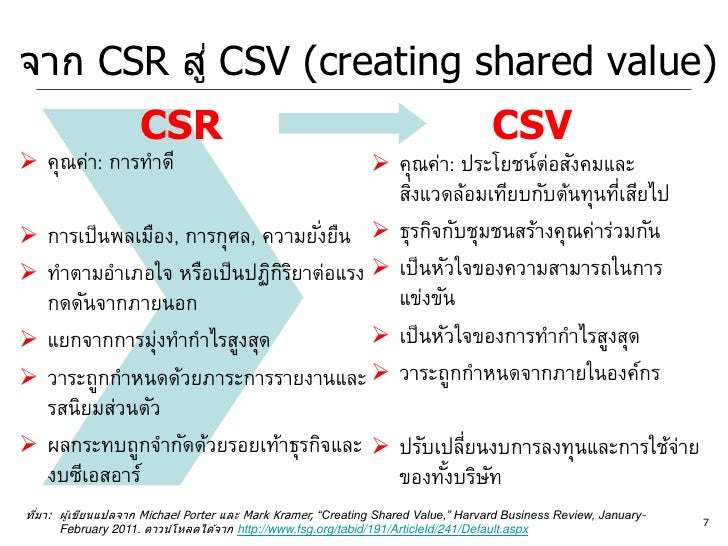 Corporate Social Responsibility (CSR) Vs Creating Shared Value (CSV)
