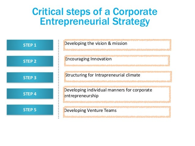 corporate entrepreneurship wikipedia