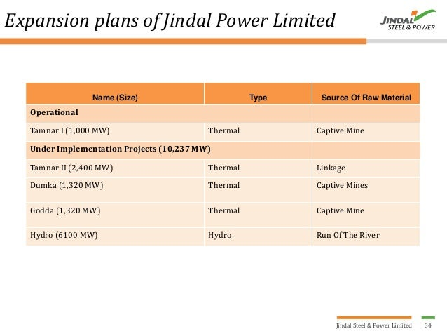 JSPL plans to expand Raigarh plant capacity by 7 mtpa