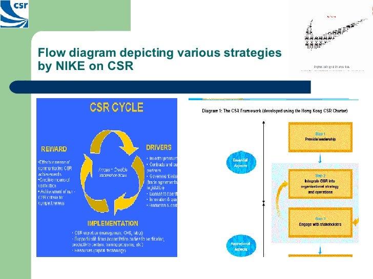 social strategy at nike pdf