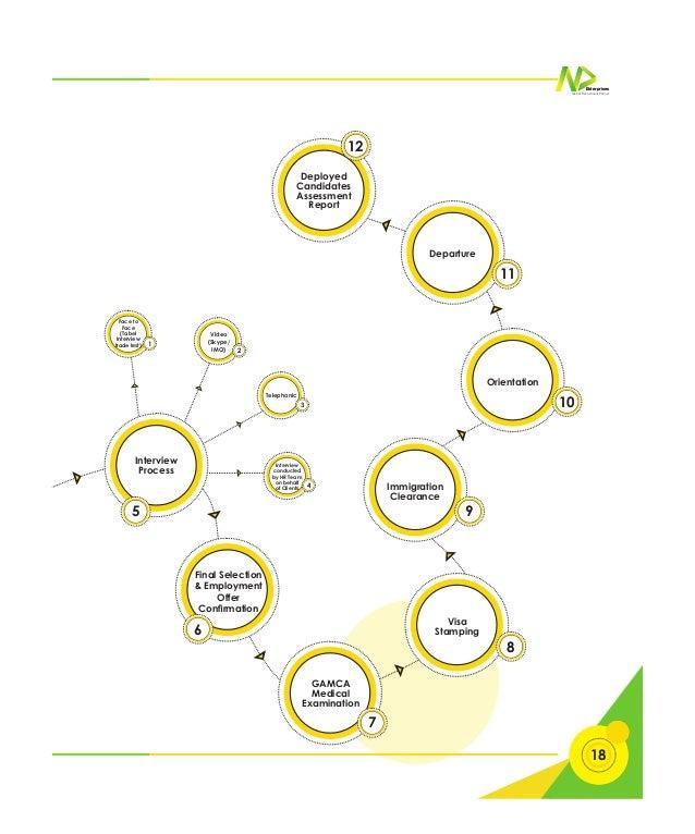 Corporate Brochure | N D Enterprises,Top Manpower Recruitment Agency …