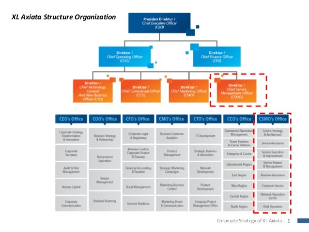 walmarts organizational structure Strategic management involves the formulation and implementation of the major goals and initiatives taken by a company's top management on behalf of owners, based on consideration of resources and an assessment of the internal and external environments in which the organization competes.