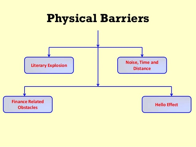 analysis of communication barriers to distance Ancestral distance as a barrier to international trade as well as an obstacle to communication genetic ancestral distance as a barrier to.