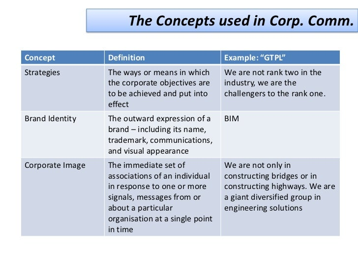 corporate communication strategy ppt