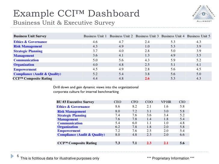 Culture index survey examples.
