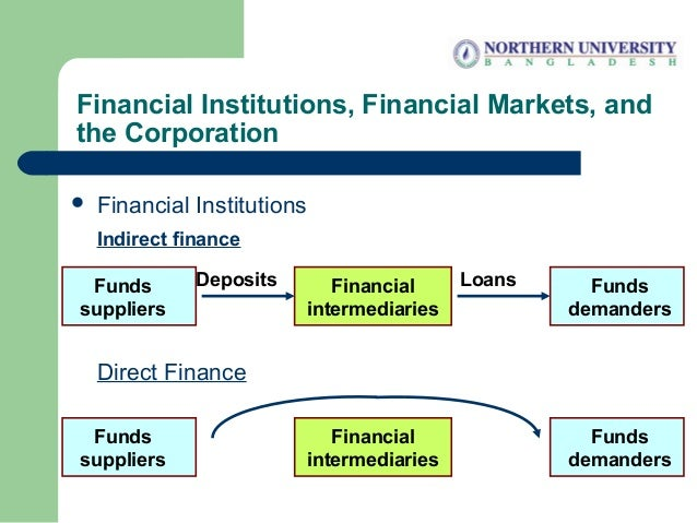 Financial Institutions, Financial Markets, and the Corporation LoansFinancial intermediaries DepositsFunds suppliers Funds...