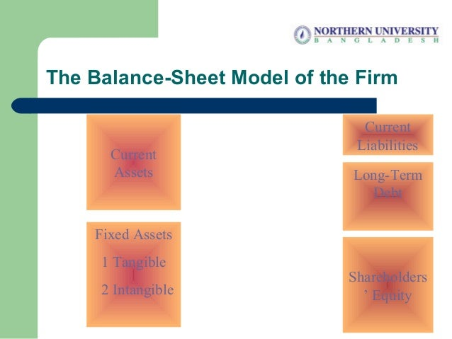 The Balance-Sheet Model of the Firm Current Assets Fixed Assets 1 Tangible 2 Intangible Shareholders ' Equity Current Liab...