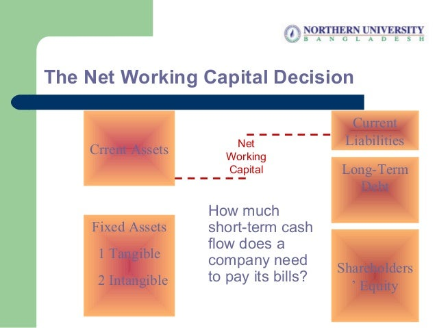 The Net Working Capital Decision Crrent Assets Fixed Assets 1 Tangible 2 Intangible Shareholders ' Equity Current Liabilit...