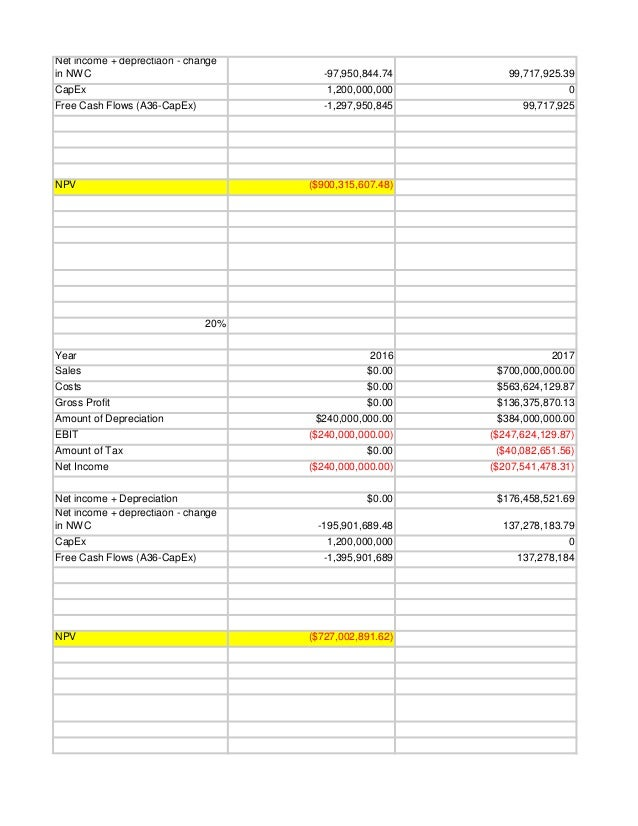 capital budgeting case study dan and susan