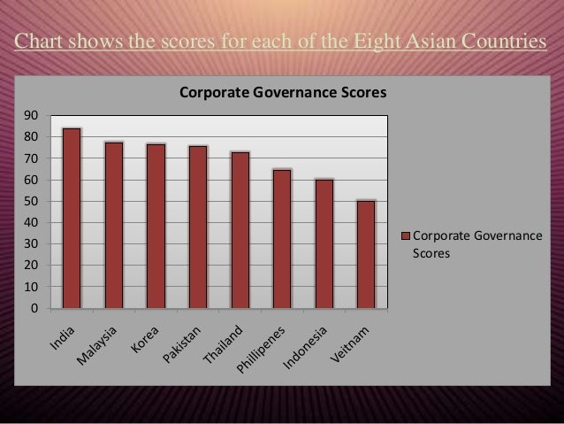 Case Study On Business Ethics And Corporate Governance ...